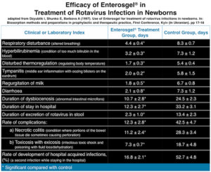 Efficacy of Enterosgel