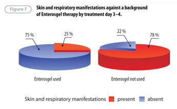 Leukocyturia disappears twice as faster when Enterosgel is instilled comparing to treatments with 1% Dioxydine solution