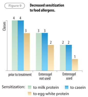 Enterosgel promotes maintenance of a healthy functional immune system